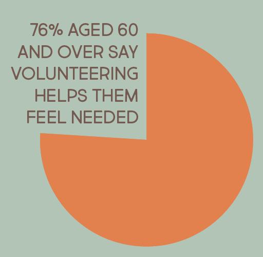 Vintage Volunteers infographic 2